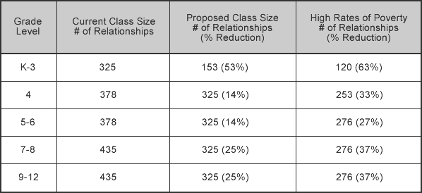 If we look at the 5th grade class size reduction in schools with low rates  of poverty (just two students) we might at first think that this isn t  especially ... d2a23c6ef
